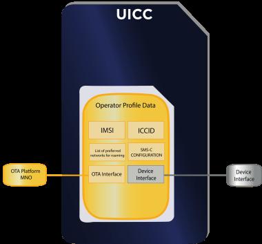 uicc card